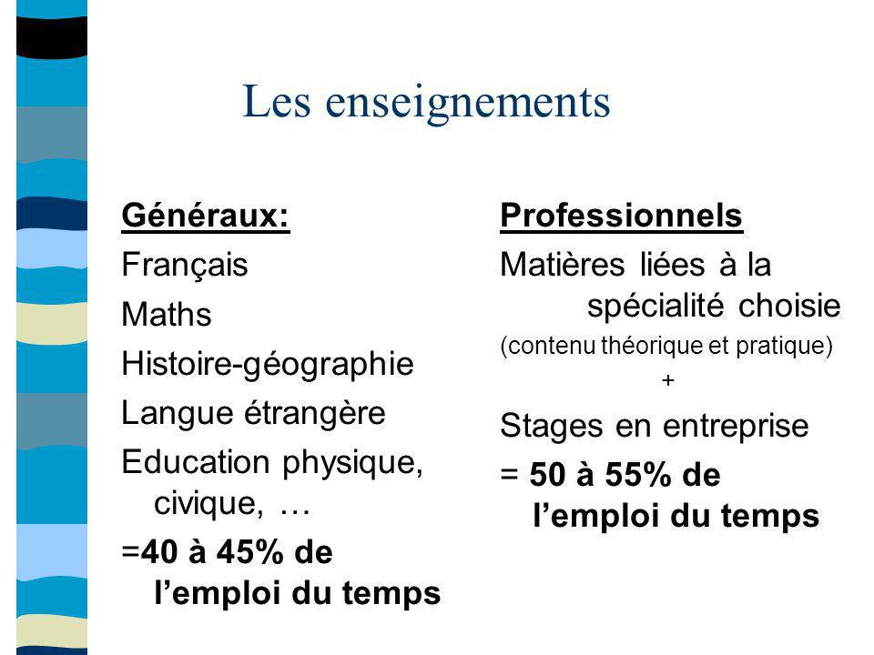Les enseignements Généraux: Français Maths Histoire-géographie