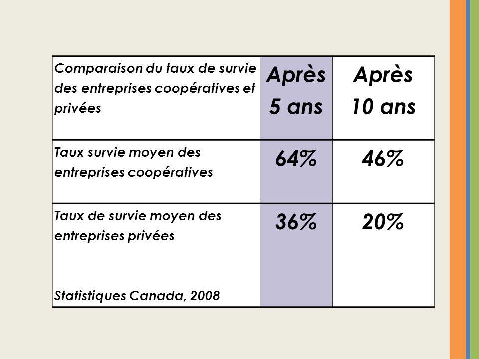 Comparaison du taux de survie des entreprises coopératives et privées