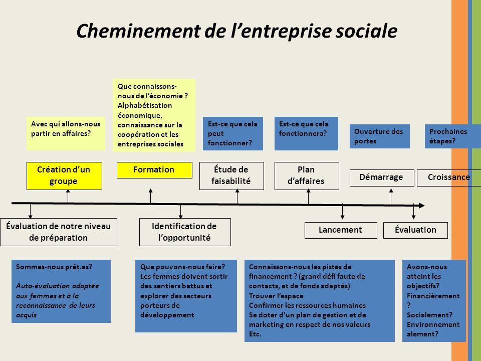 Cheminement de l'entreprise sociale