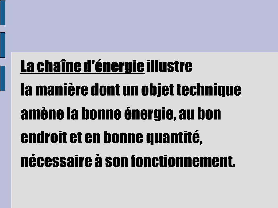 La chaîne d énergie illustre