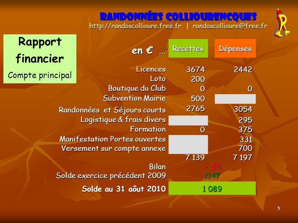 Rapport financier Randonnées Colliourencques en € … Compte principal