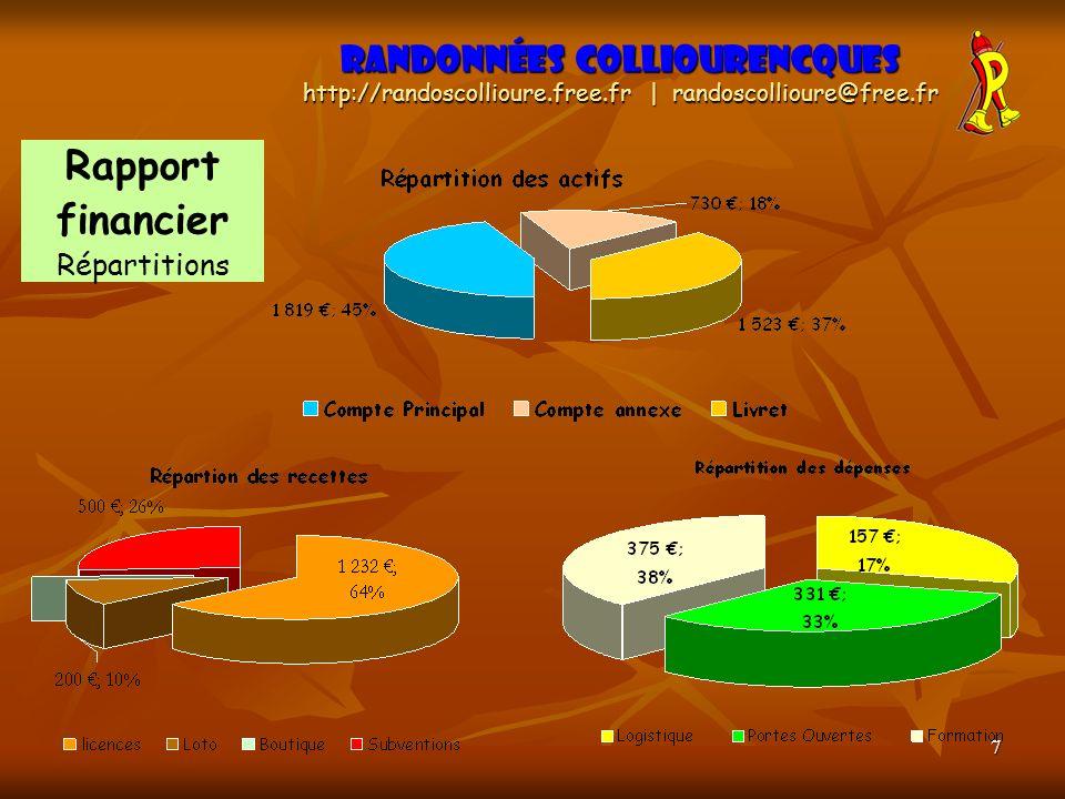 Rapport financier Randonnées Colliourencques Répartitions