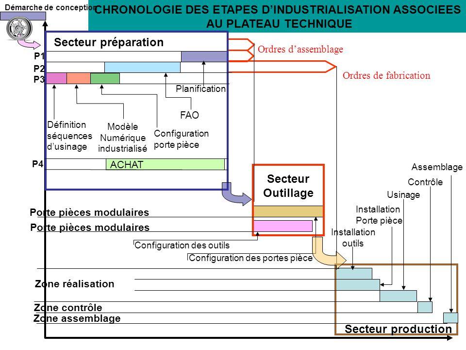 CHRONOLOGIE DES ETAPES D'INDUSTRIALISATION