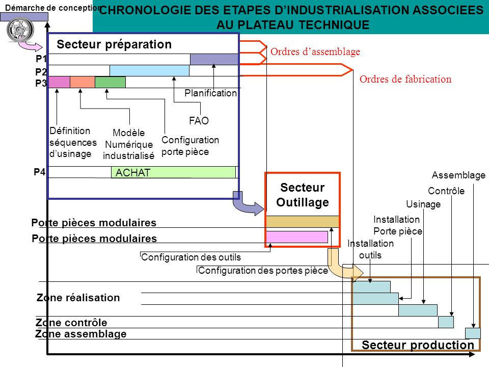 CHRONOLOGIE DES ETAPES D'INDUSTRIALISATION ASSOCIEES