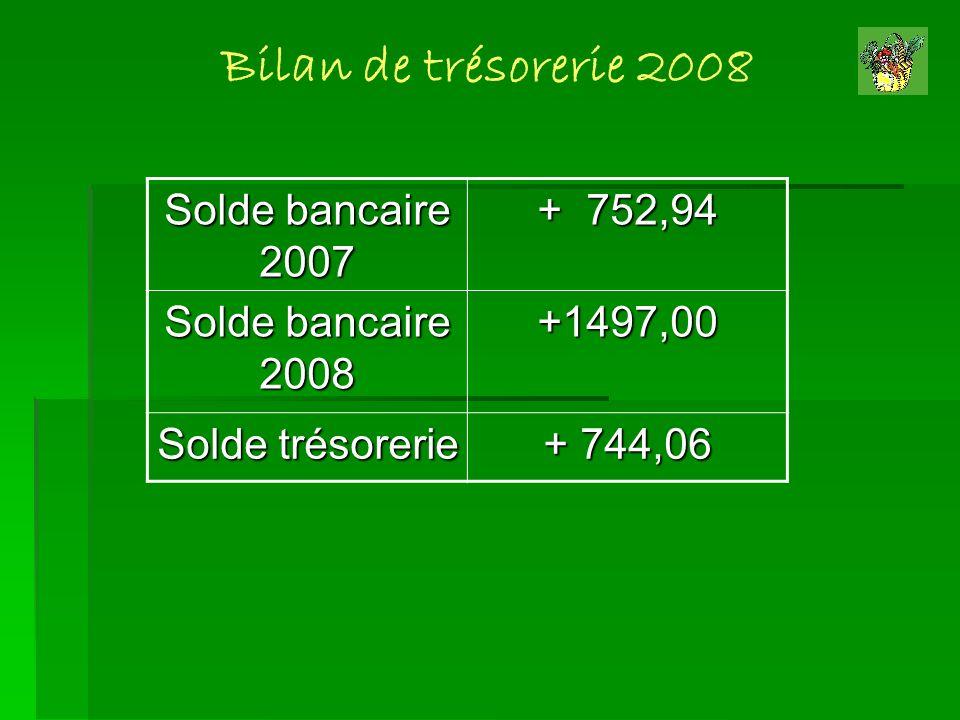 Bilan de trésorerie 2008 Solde bancaire 2007 + 752,94
