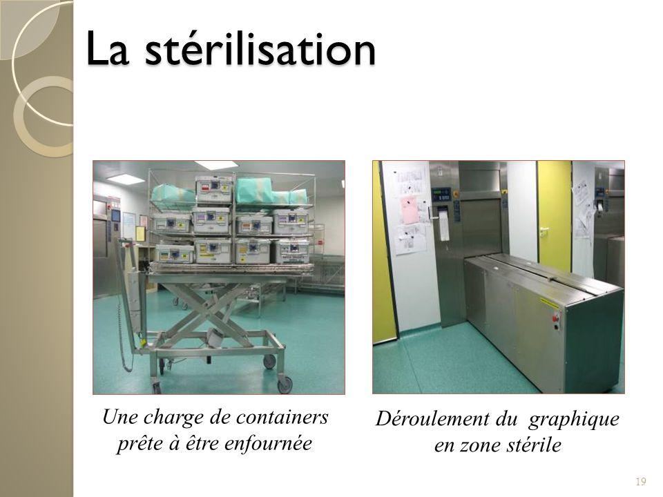 La stérilisation Une charge de containers prête à être enfournée