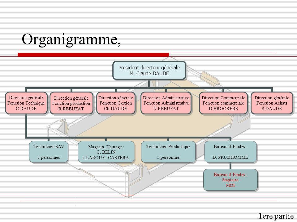 Organigramme, 1ere partie