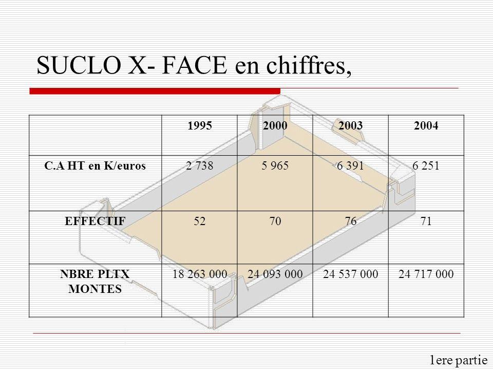 SUCLO X- FACE en chiffres,