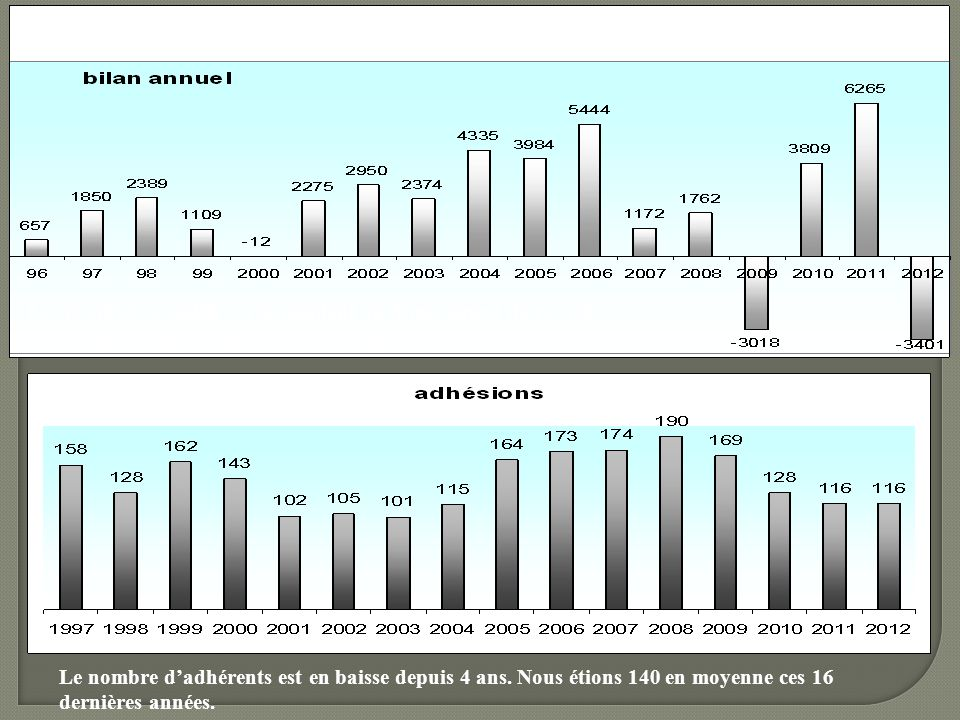 Les résultats négatifs correspondent au financement de projets importants ( expo tropicale, par exemple) .