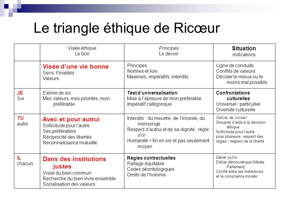 Le triangle éthique de Ricœur