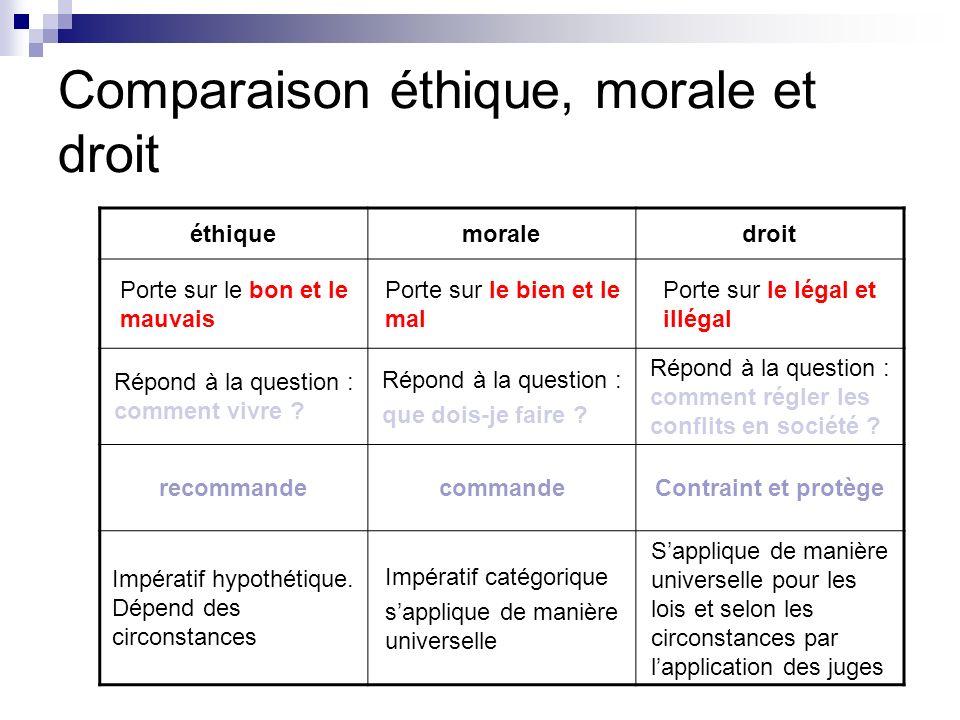 Comparaison éthique, morale et droit
