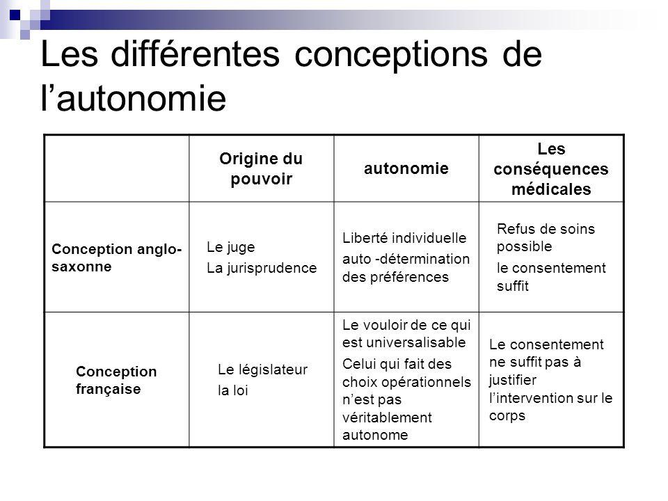 Les différentes conceptions de l'autonomie