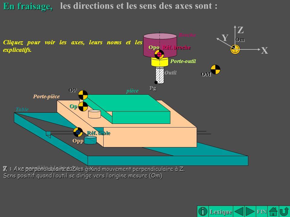 les directions et les sens des axes sont :