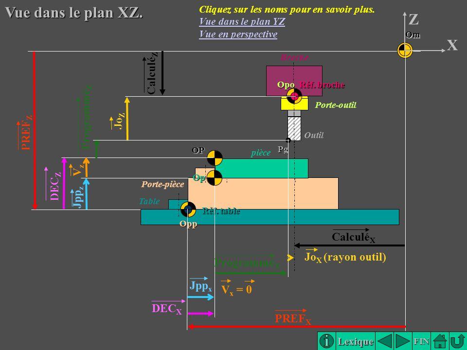 Vue dans le plan XZ. Z X Opp CalculéZ ProgramméZ JoZ PREFZ Vz DECZ