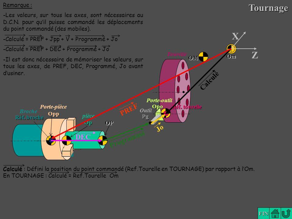 Tournage X Z Calculé PREF Jo Programmé DEC Remarque :