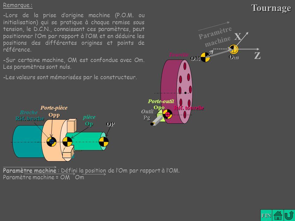 Tournage X Z Paramètre machine Remarque :