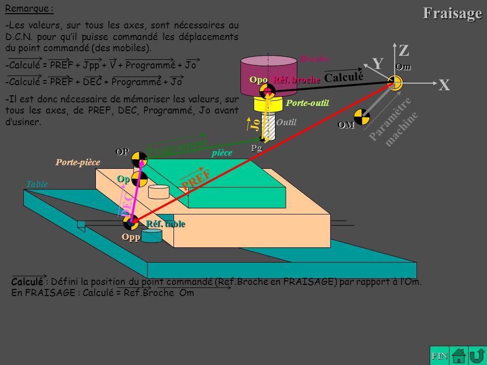 Fraisage Z Y X Calculé Paramètre machine Jo Programmé PREF DEC