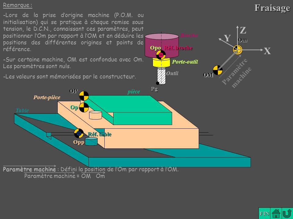 Fraisage Z Y X Paramètre machine Remarque :