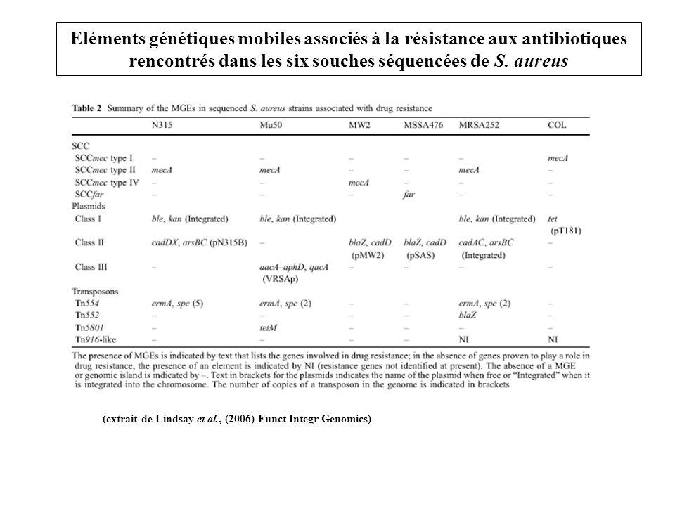 (extrait de Lindsay et al., (2006) Funct Integr Genomics)