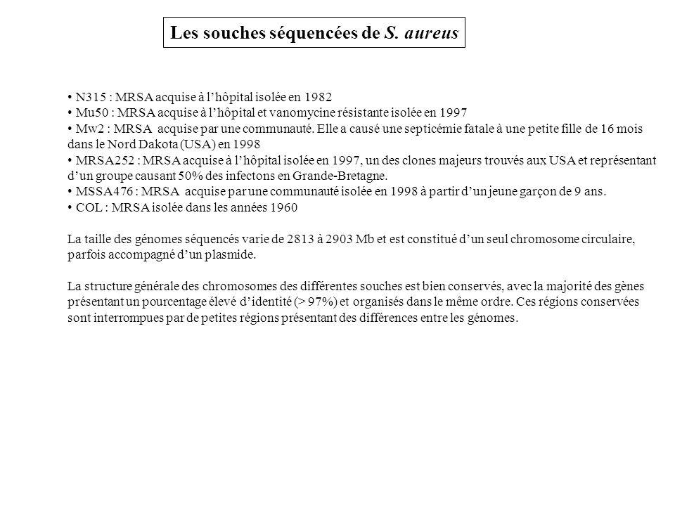 Les souches séquencées de S. aureus