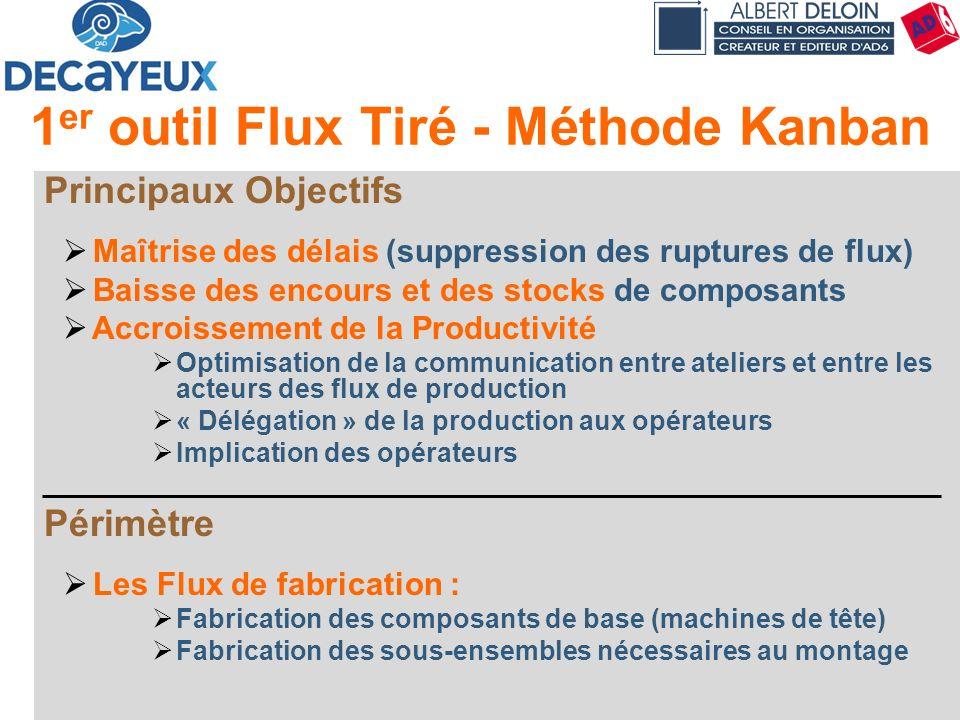 1er outil Flux Tiré - Méthode Kanban