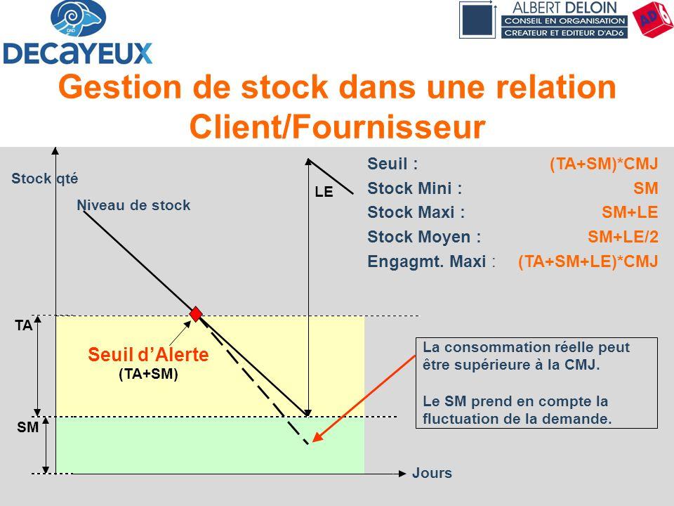Gestion de stock dans une relation Client/Fournisseur