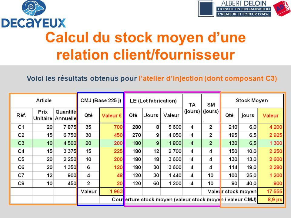 Calcul du stock moyen d'une relation client/fournisseur