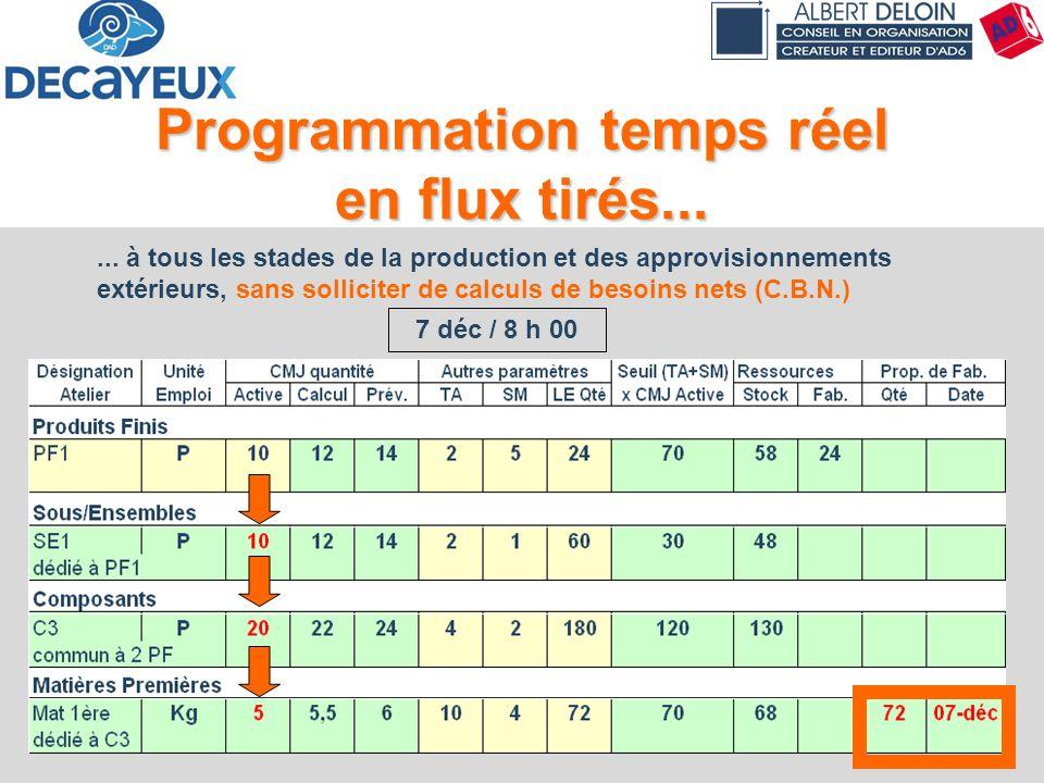 Programmation temps réel en flux tirés...