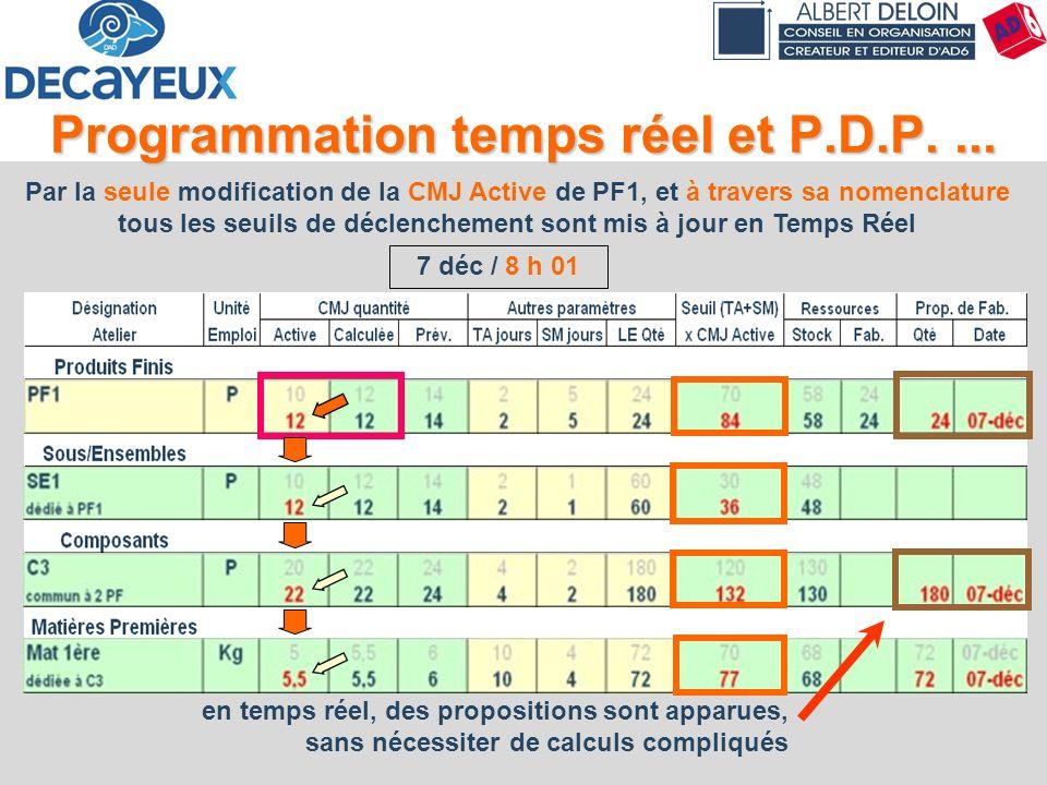 Programmation temps réel et P.D.P. ...