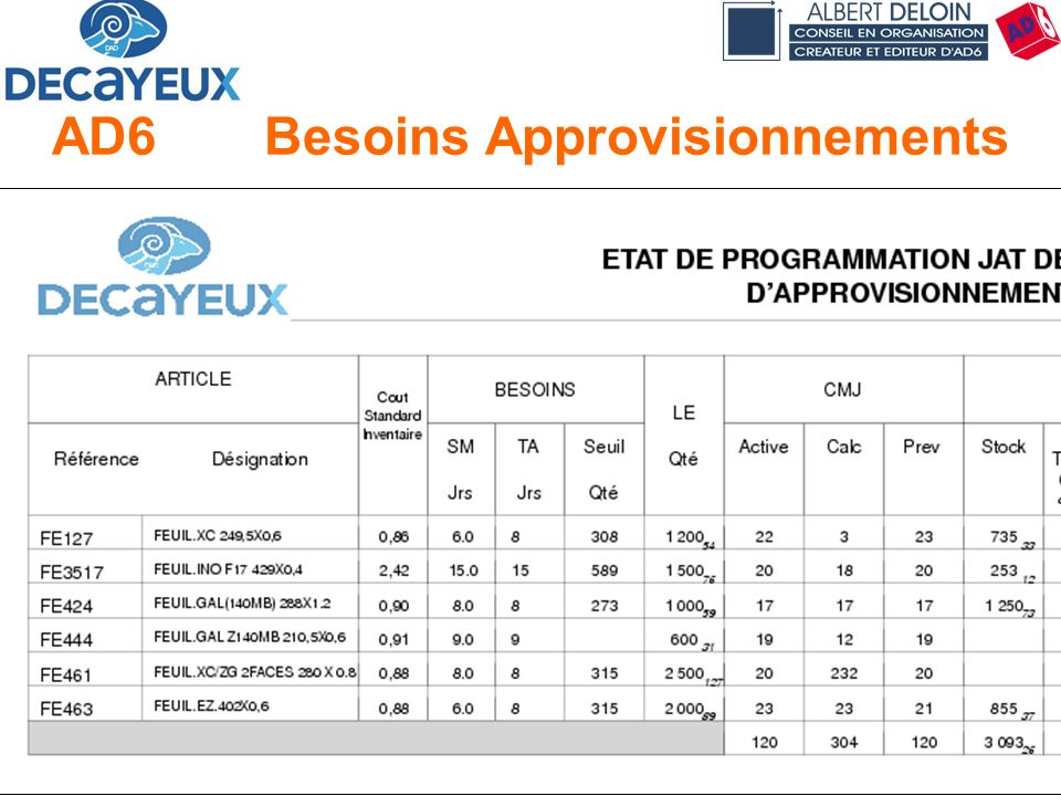 AD6 Besoins Approvisionnements
