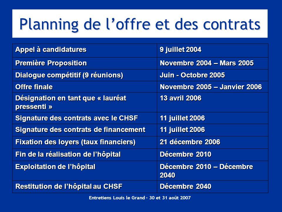 Planning de l'offre et des contrats