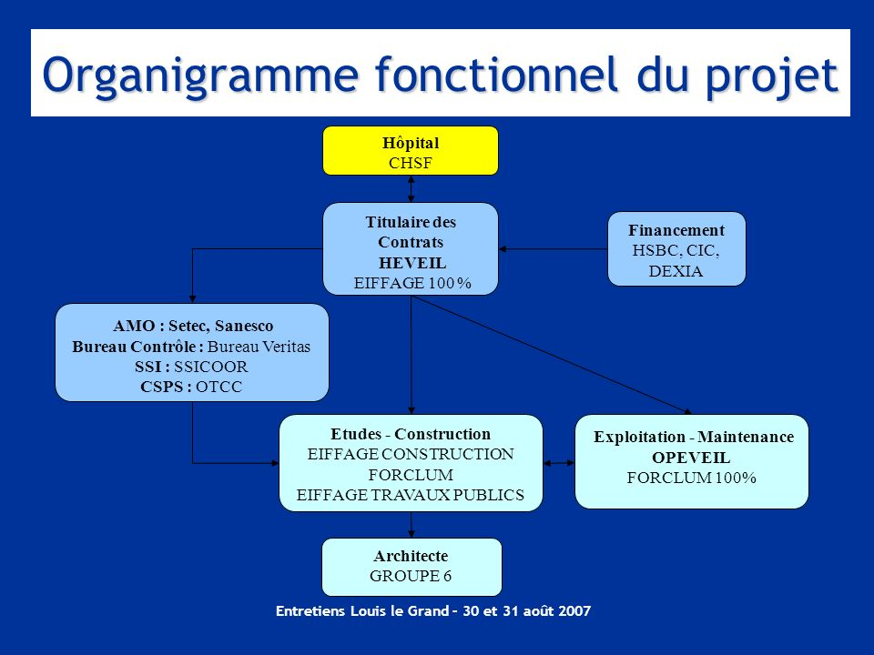 Organigramme fonctionnel du projet