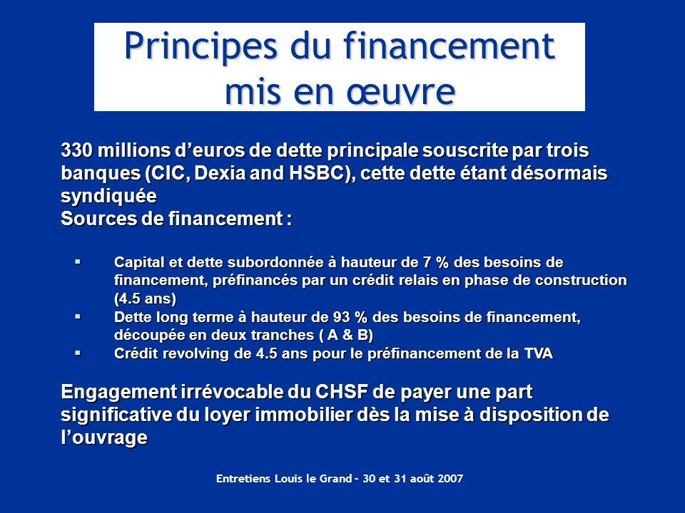 Principes du financement mis en œuvre