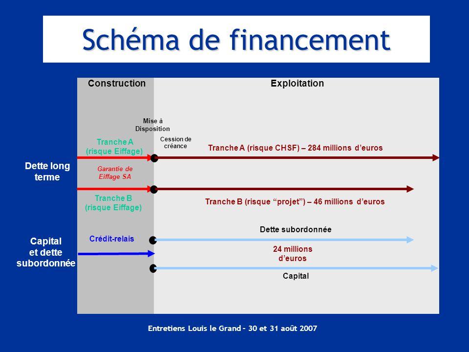 Schéma de financement Construction Exploitation Dette long terme