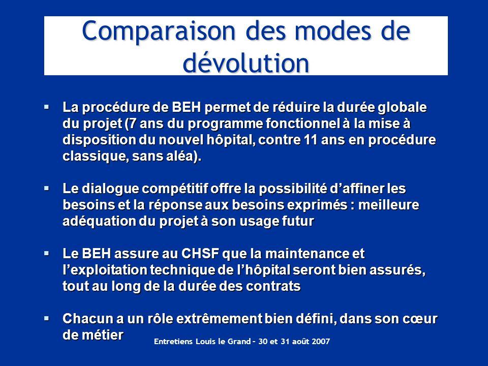 Comparaison des modes de dévolution