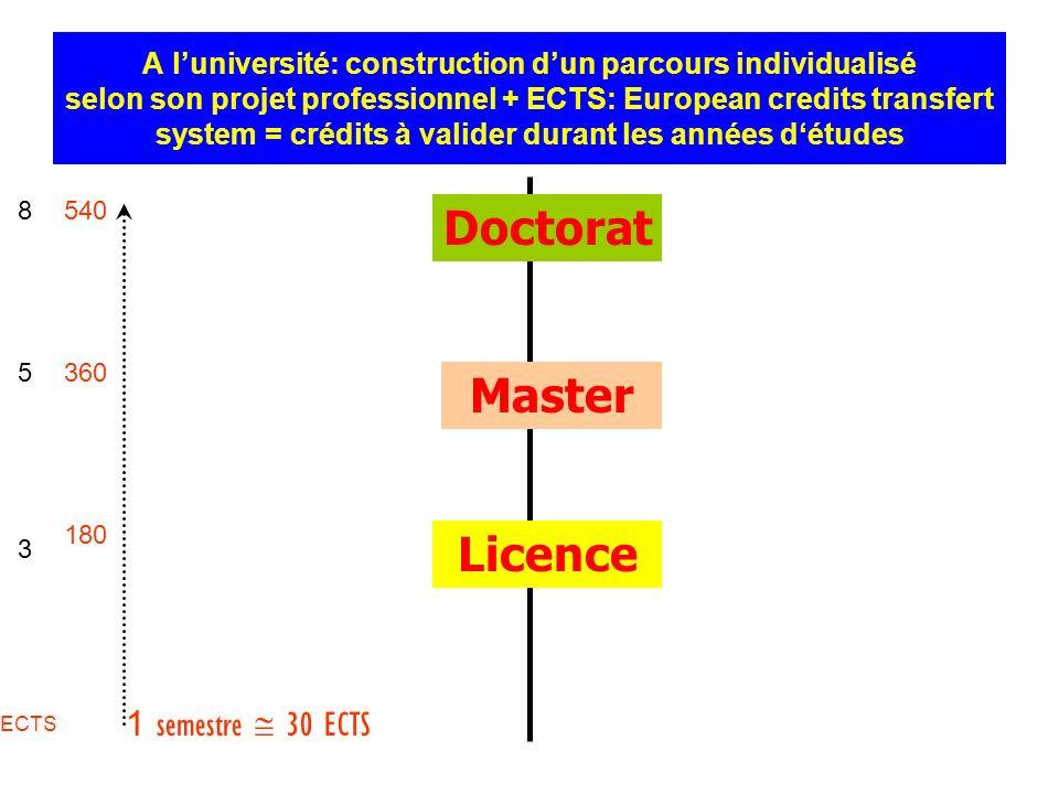 Doctorat Master Licence