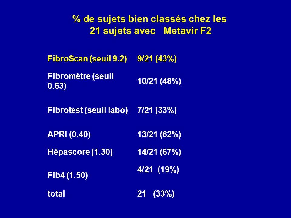 % de sujets bien classés chez les 21 sujets avec Metavir F2