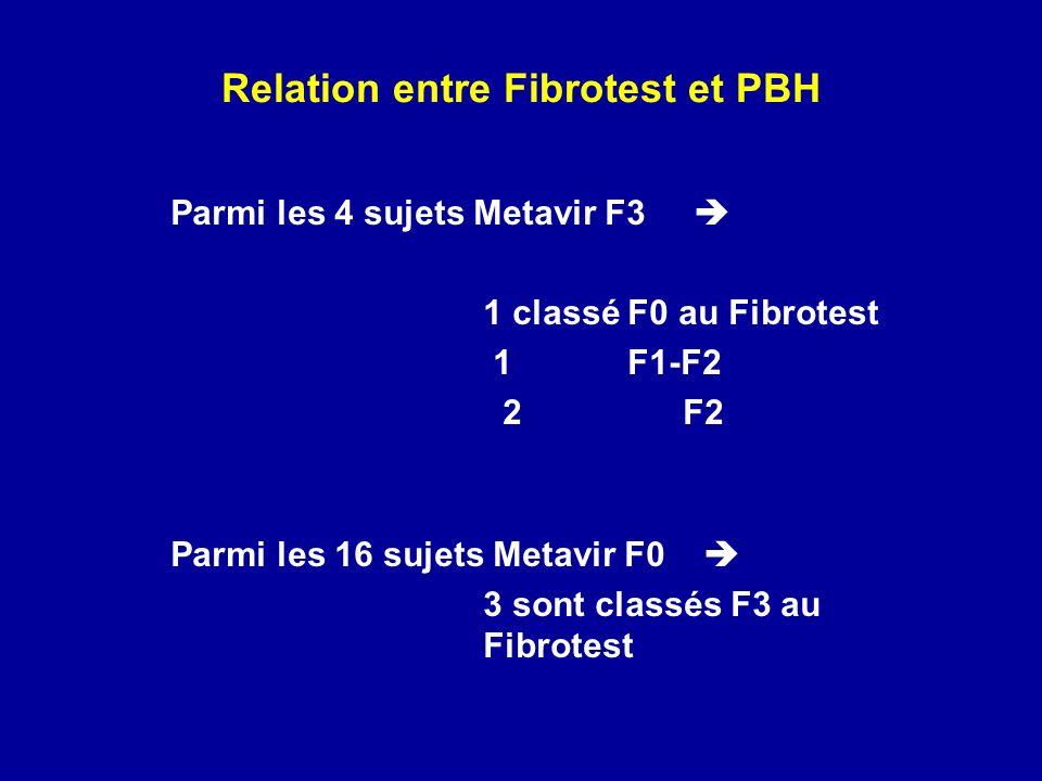 Relation entre Fibrotest et PBH