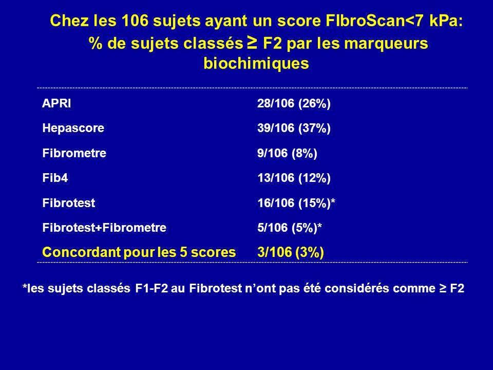 Chez les 106 sujets ayant un score FIbroScan<7 kPa: % de sujets classés ≥ F2 par les marqueurs biochimiques