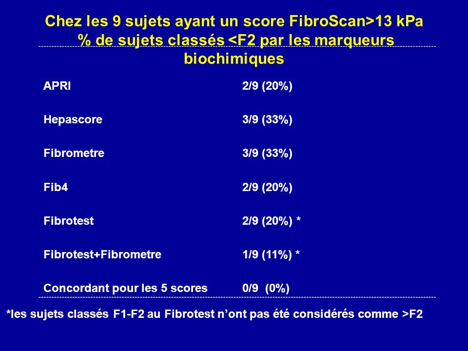 Chez les 9 sujets ayant un score FibroScan>13 kPa % de sujets classés <F2 par les marqueurs biochimiques