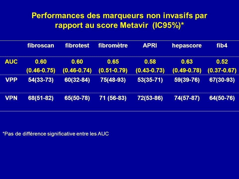 Performances des marqueurs non invasifs par rapport au score Metavir (IC95%)*