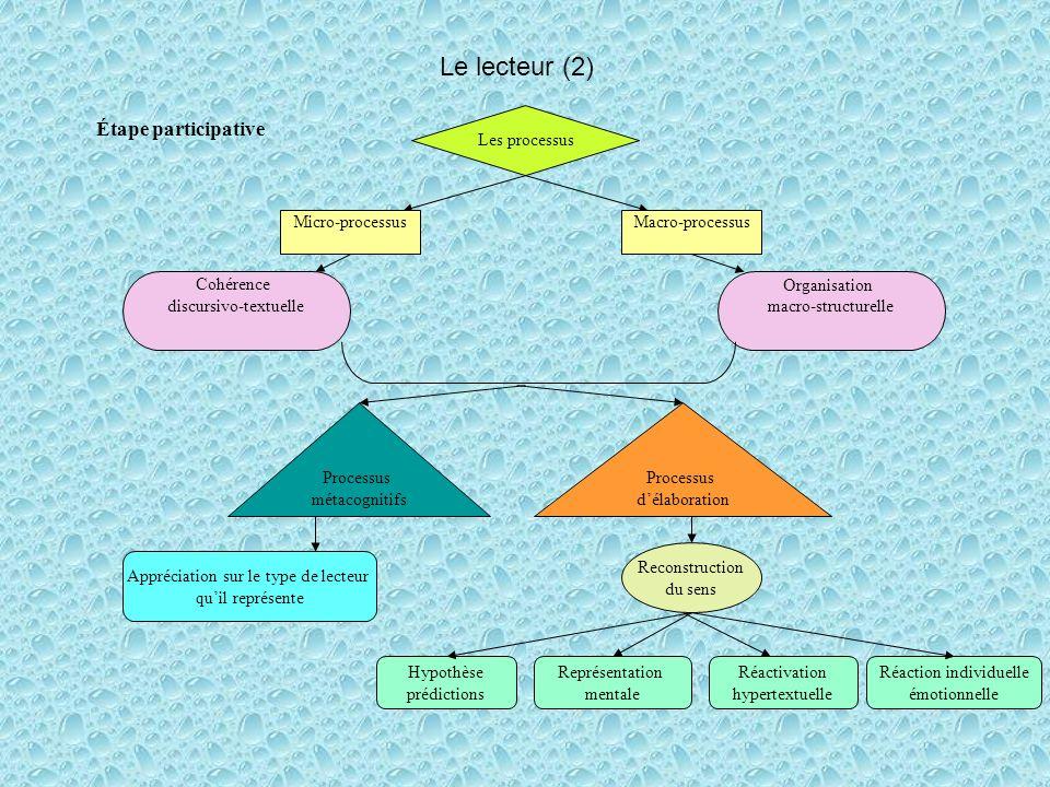 Le lecteur (2) Étape participative Les processus Micro-processus