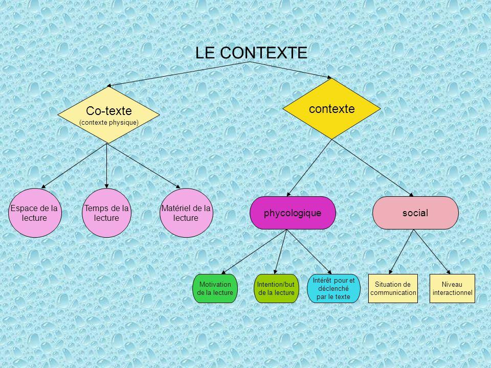 LE CONTEXTE contexte Co-texte phycologique social Espace de la lecture