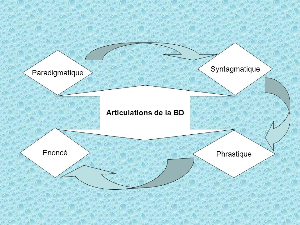 Syntagmatique Paradigmatique Articulations de la BD Enoncé Phrastique