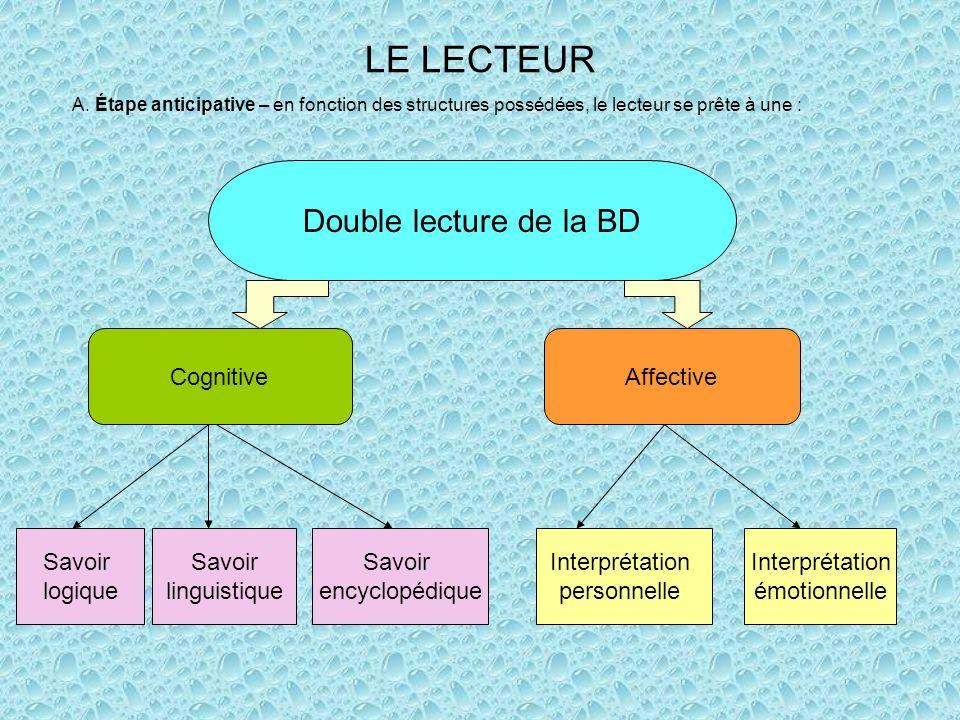 LE LECTEUR Double lecture de la BD Cognitive Affective Savoir logique