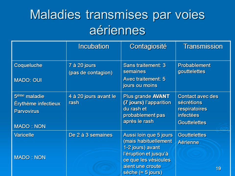 Maladies transmises par voies aériennes