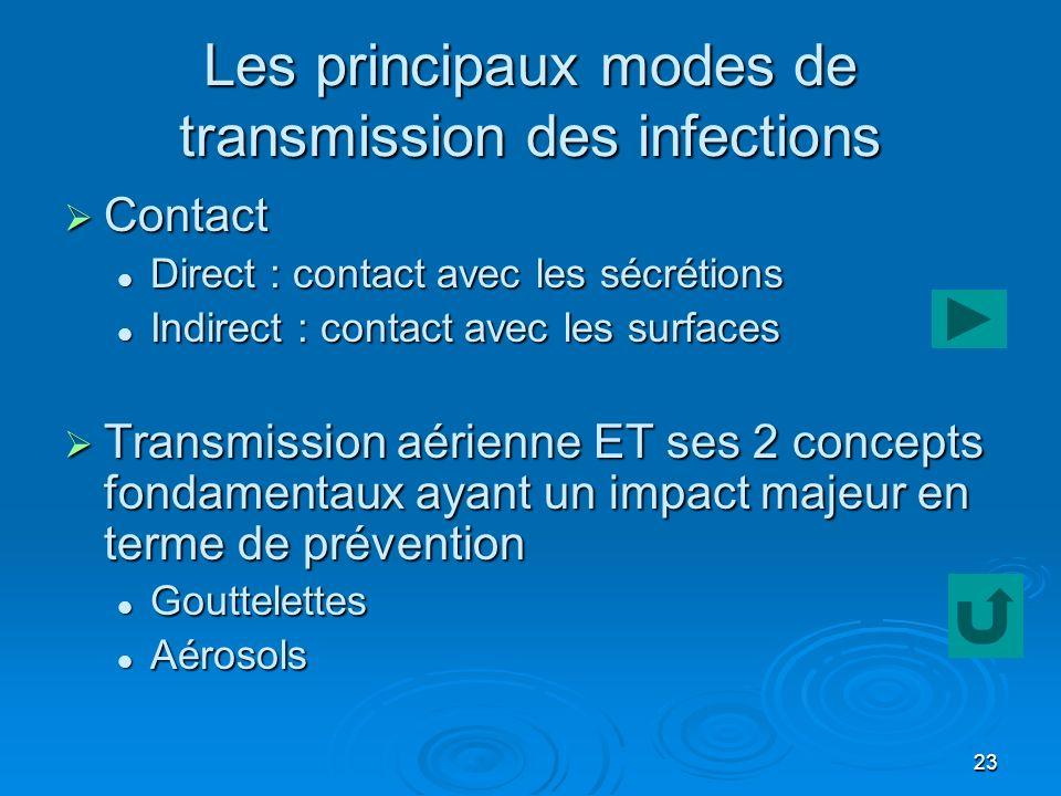 Les principaux modes de transmission des infections