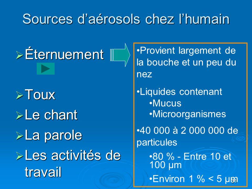 Sources d'aérosols chez l'humain