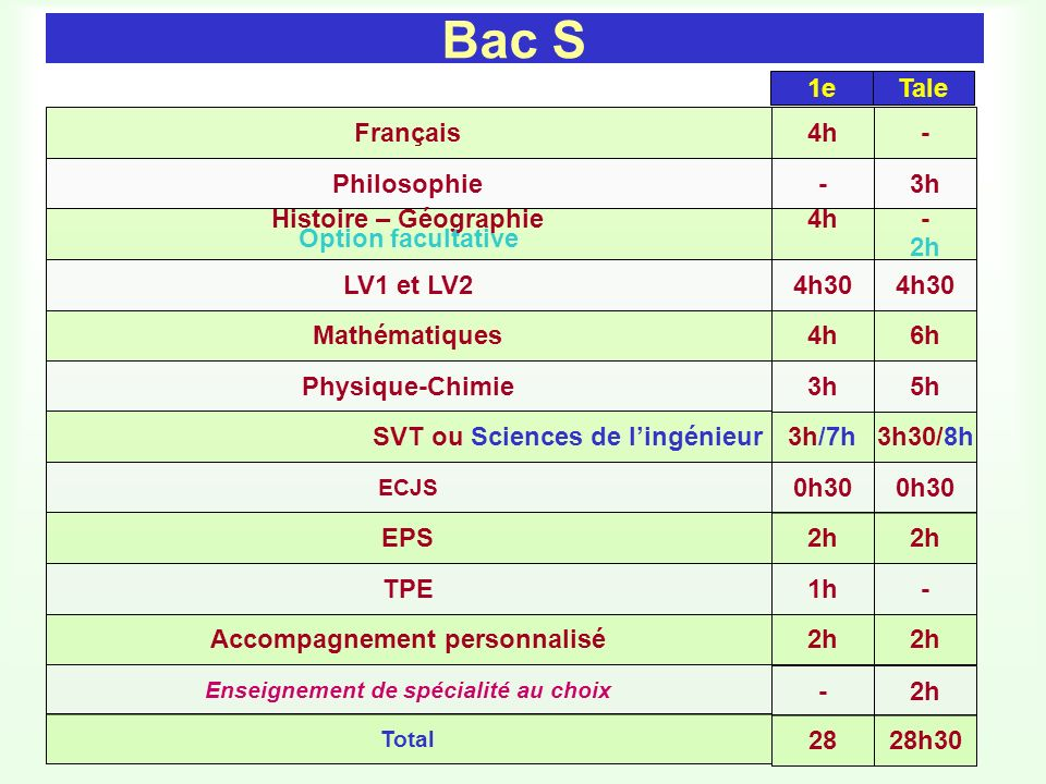 Bac S 1e Tale Français 4h - Philosophie - 3h Histoire – Géographie 4h