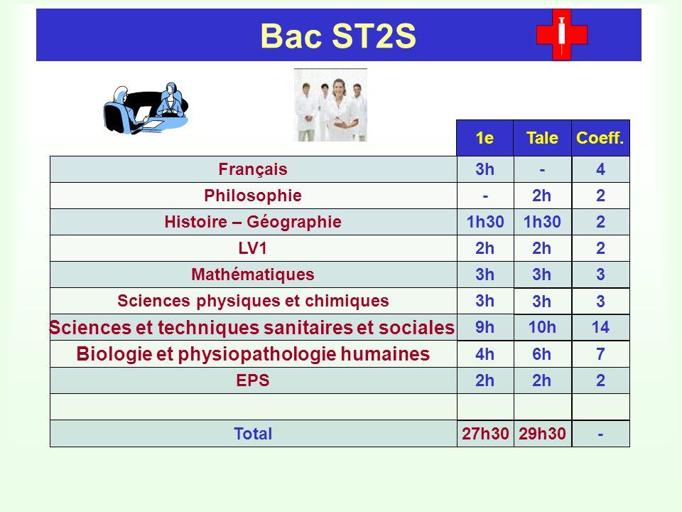 Bac ST2S Sciences et techniques sanitaires et sociales